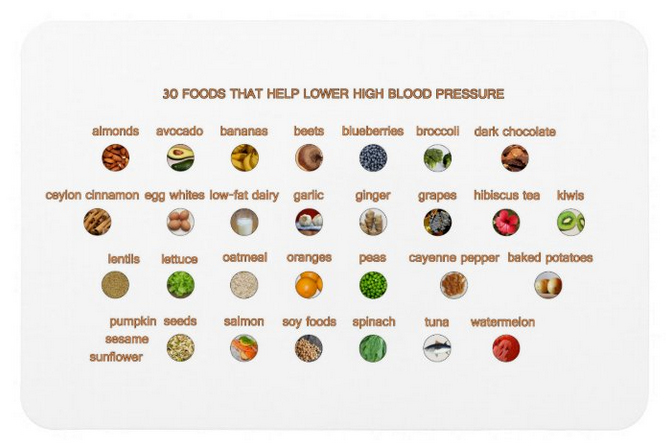 A magnet with images and names of 30 foods that help fight high blood pressure